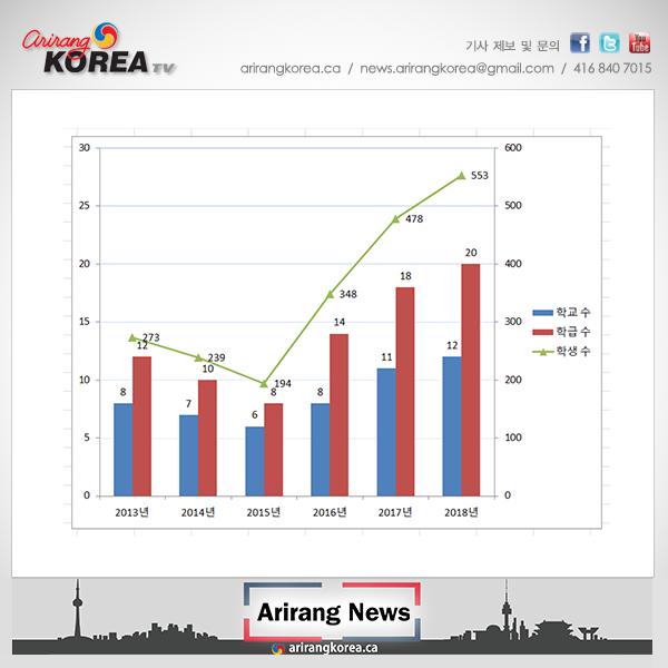 토론토 고등학생들 한국어에 빠지다